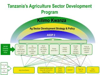 Tanzania's Agriculture Sector Development Program