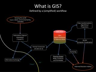 What is GIS? Defined by a (simplified) workflow