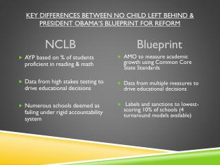 Key Differences between No Child Left Behind & President Obama's Blueprint for Reform