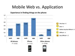 Mobile Web vs. Application
