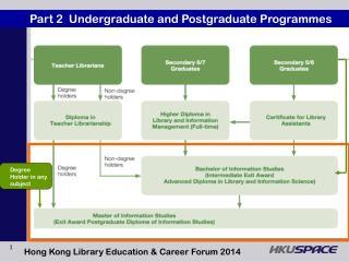 Part 2  Undergraduate and Postgraduate Programmes