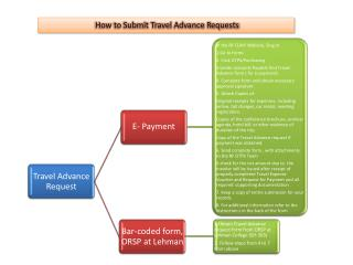 How to Submit Travel Advance Requests