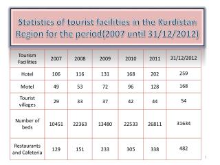 Statistics of tourist facilities in the Kurdistan Region for the period(2007 until 31/12/2012)