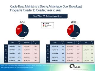 Cable Buzz Maintains a Strong Advantage Over Broadcast Programs Quarter to Quarter, Year to Year