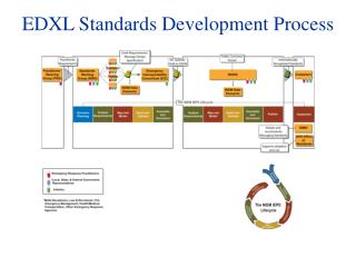 EDXL Standards Development Process