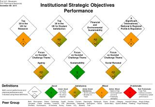 Institutional Strategic Objectives  Performance