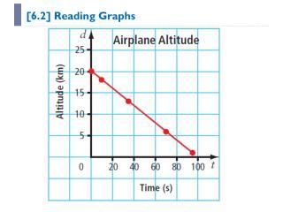 [ 6.2] Reading Graphs