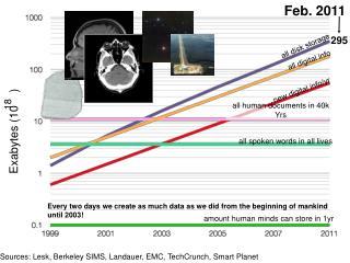 Sources: Lesk, Berkeley SIMS, Landauer, EMC, TechCrunch, Smart Planet