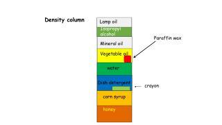 Density column