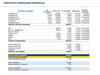 PORTAFOLIO INVERSIONES INTERBOLSA