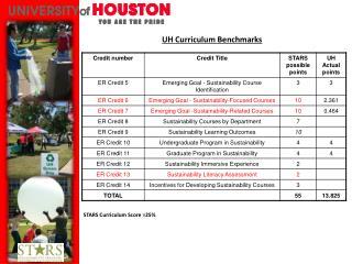 UH Curriculum Benchmarks