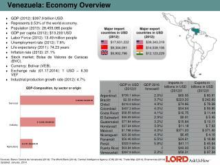 Venezuela: Economy Overview