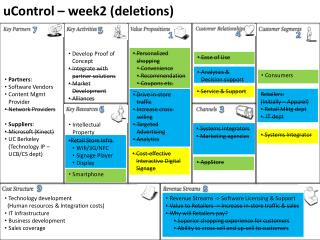 uControl – week2 (deletions)