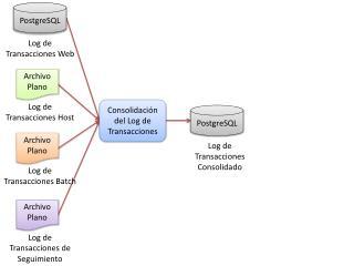 Consolidación del Log de Transacciones