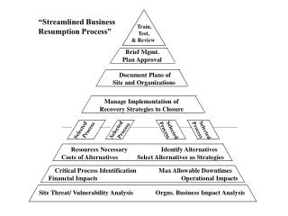 Site Threat/ Vulnerability Analysis              Orgns. Business Impact Analysis