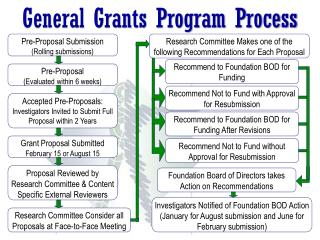 General Grants Program Process
