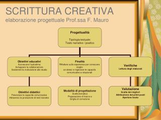 SCRITTURA CREATIVA elaborazione progettuale Prof.ssa F. Mauro