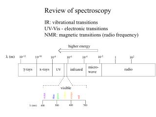 Review of spectroscopy IR: vibrational transitions UV-Vis - electronic transitions