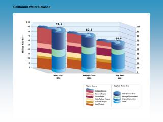 California Water Balance