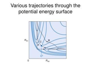 Various trajectories through the potential energy surface