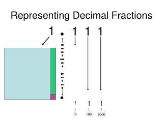 Representing Decimal Fractions