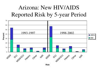 Arizona: New HIV/AIDS Reported Risk by 5-year Period