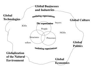 Global Businesses and Industries