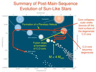 Summary of Post-Main-Sequence Evolution of Sun-Like Stars