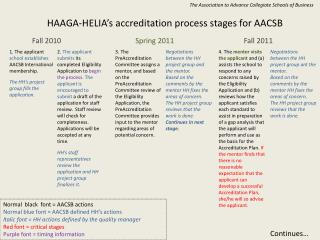 HAAGA-HELIA's accreditation process stages  for AACSB
