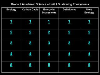 Grade 9 Academic Science – Unit 1 Sustaining Ecosystems