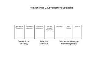 Relationships v. Development Strategies