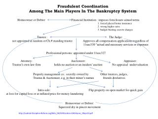 Fraudulent Coordination  Among The Main Players In The Bankruptcy System