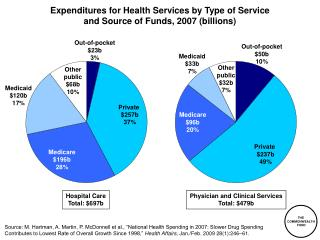 Expenditures for Health Services by Type of Service  and Source of Funds, 2007 (billions)