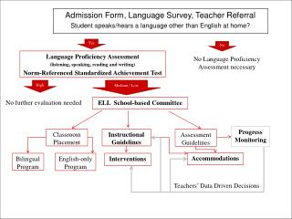 Admission Form, Language Survey, Teacher Referral