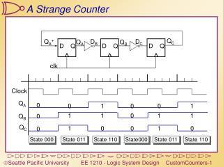 A Strange Counter