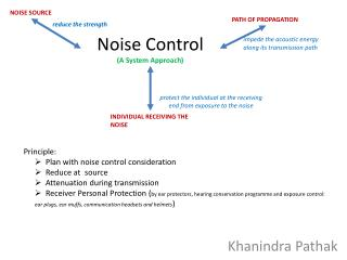 Noise Control (A System Approach)