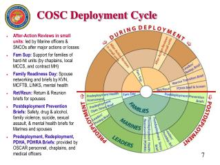 COSC Deployment Cycle