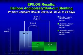 EPILOG Results:  Balloon Angioplasty/Bail-out Stenting