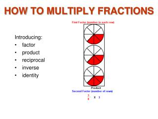 HOW TO MULTIPLY FRACTIONS