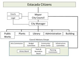 Estacada Citizens