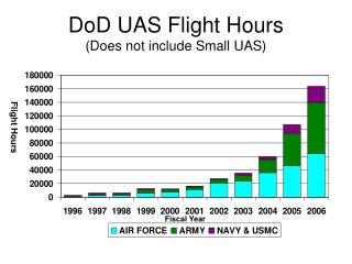 DoD UAS Flight Hours  (Does not include Small UAS)