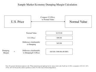 U.S. Price