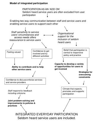 Organisational support for the inclusion of seldom heard users