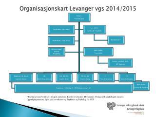 Organisasjonskart Levanger  vgs  2014/2015