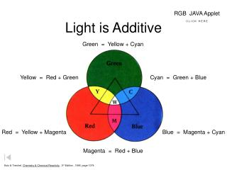 Light is Additive