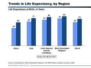 Trends in Life Expectancy, by Region