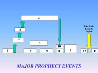 MAJOR PROPHECY EVENTS