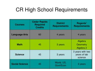 CR High School Requirements