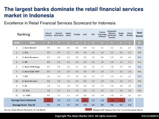 The largest banks dominate the retail financial services market in Indonesia