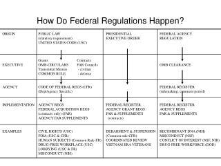 How Do Federal Regulations Happen?